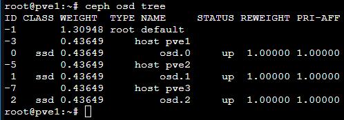 Ceph OSD tree