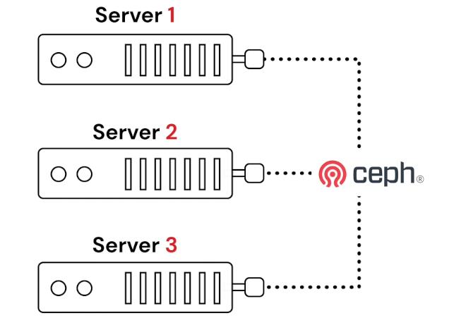 Cluster Proxmox con Ceph
