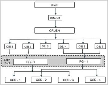 Proxmox Cluster Ceph